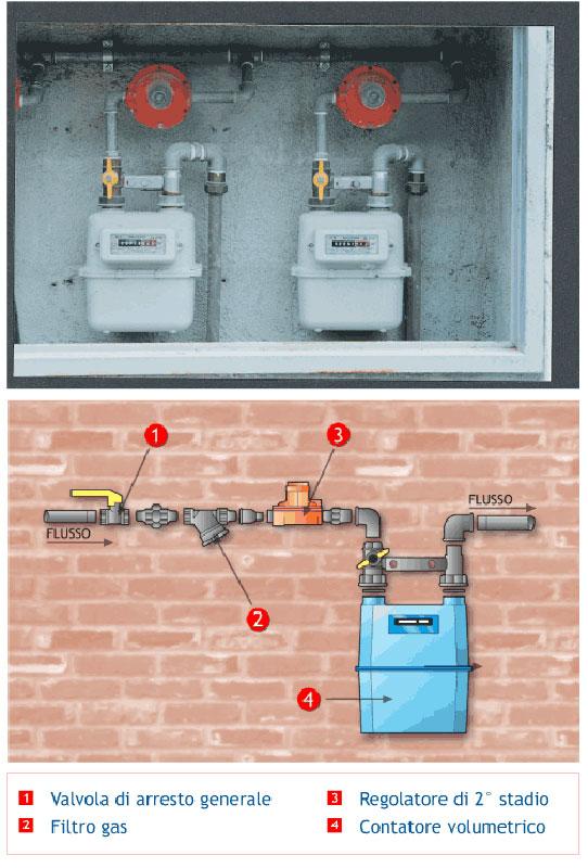 Area tecnica schemi impianti domestici kalorgas - Bombole metano per casa ...