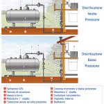 schema impianto domestico