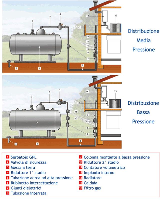 Area tecnica schemi impianti domestici kalorgas - Impianto gas casa costo ...