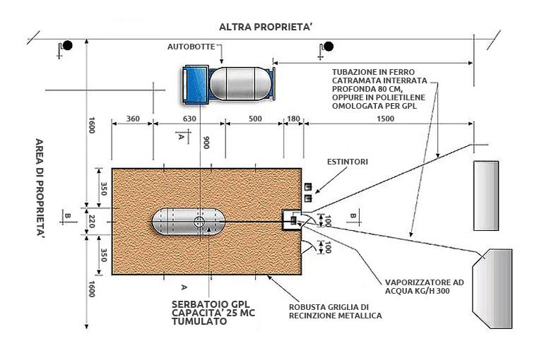 Distanze di sicurezza per i serbatoi gpl kalorgas - Installazione scaldabagno a gas normativa ...